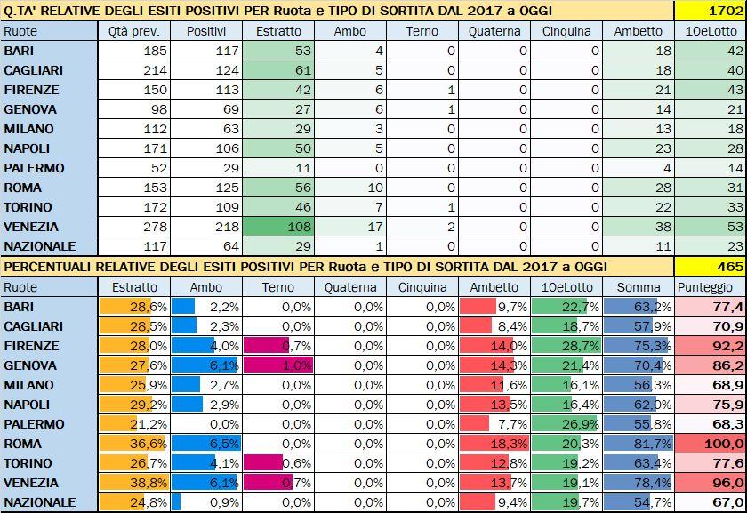 Performance per Ruota - Percentuali relative aggiornate all'estrazione precedente il 25 Febbraio 2020