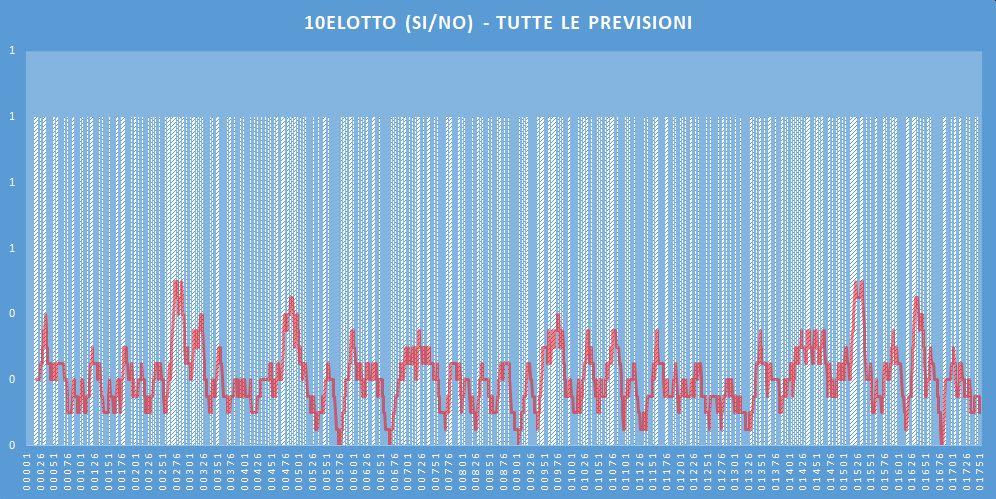10eLotto (si-no)- aggiornato all'estrazione precedente il 24 Marzo 2020