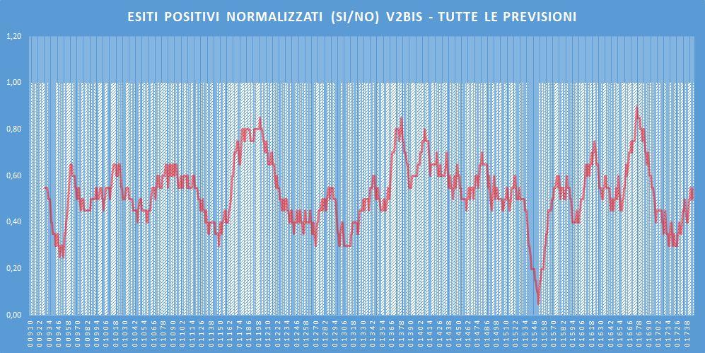 Andamento numero di vincite di tutte le sortite (esiti positivi V2BIS) - Aggiornato all'estrazione precedente il 21 Marzo 2020