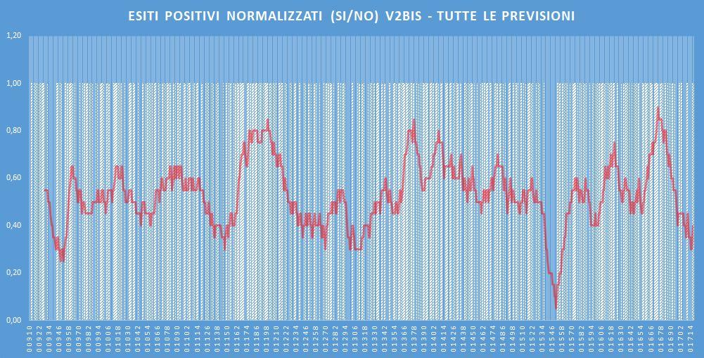 Andamento numero di vincite di tutte le sortite (esiti positivi V2BIS) - Aggiornato all'estrazione precedente il 5 Marzo 2020