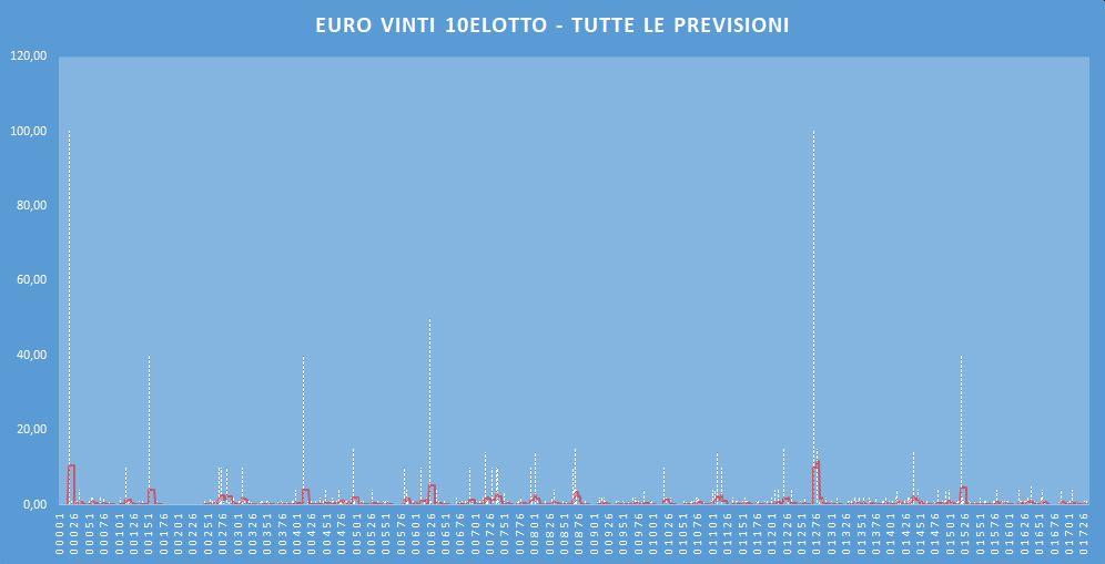 Euro Vinti 10eLotto - aggiornato all'estrazione precedente il 14 Marzo 2020