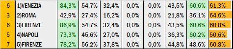 Percentuali Previsione 14320