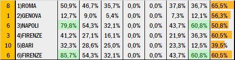 Percentuali Previsione 210320