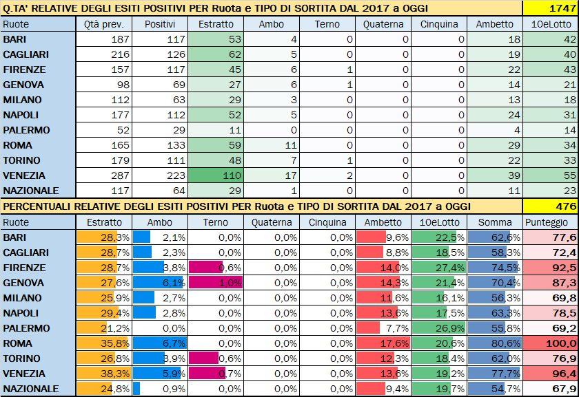Performance per Ruota - Percentuali relative aggiornate all'estrazione precedente il 21 Marzo 2020