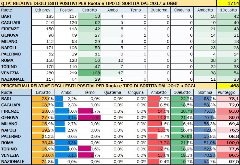 Performance per Ruota - Percentuali relative aggiornate all'estrazione precedente il 3 Marzo 2020