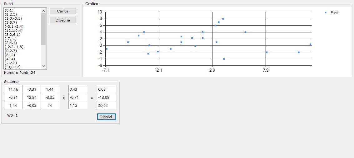 Regressione sinuosidale - dati e grafico e sistema