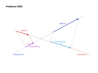 V002 - Rappresentazione grafica dei dati del problema