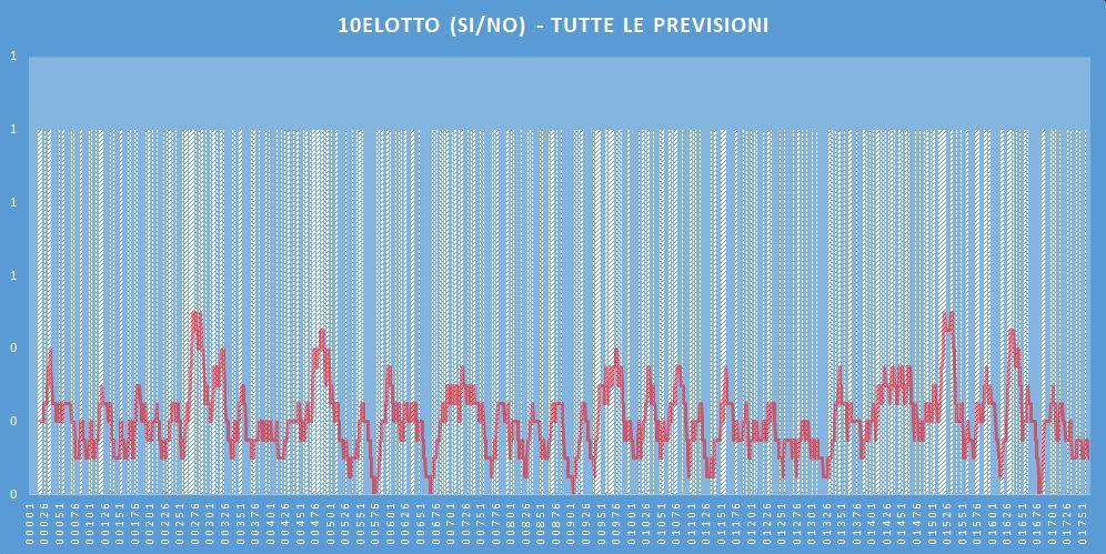 10eLotto (si-no)- aggiornato all'estrazione precedente il 12 Maggio 2020