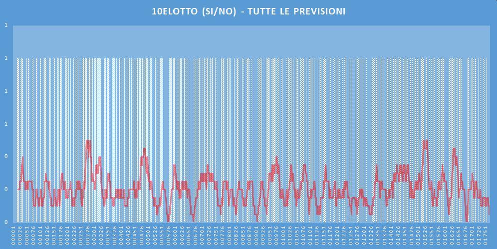 10eLotto (si-no)- aggiornato all'estrazione precedente il 14 Maggio 2020