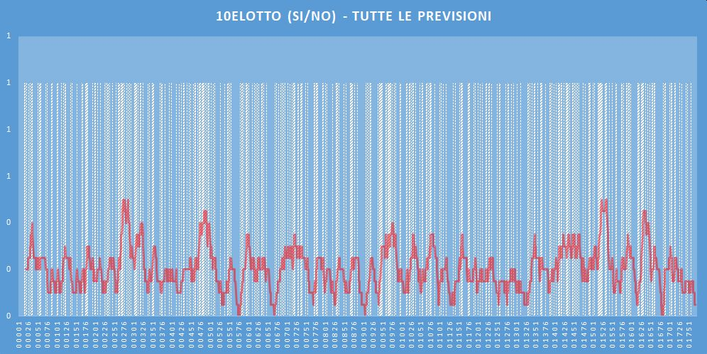 10eLotto (si-no)- aggiornato all'estrazione precedente il 16 Maggio 2020