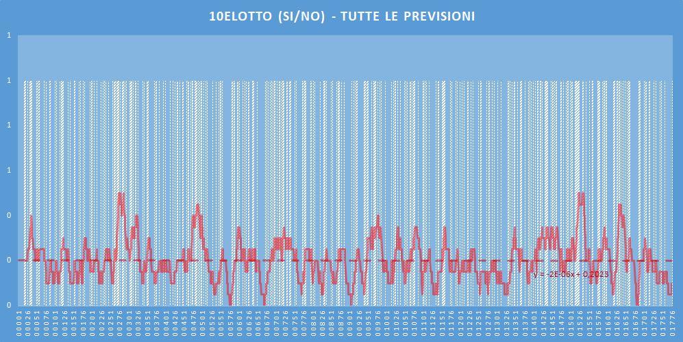 10eLotto (si-no)- aggiornato all'estrazione precedente il 21 Maggio 2020