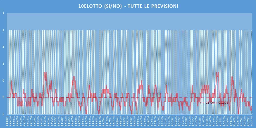 10eLotto (si-no)- aggiornato all'estrazione precedente il 23 Maggio 2020