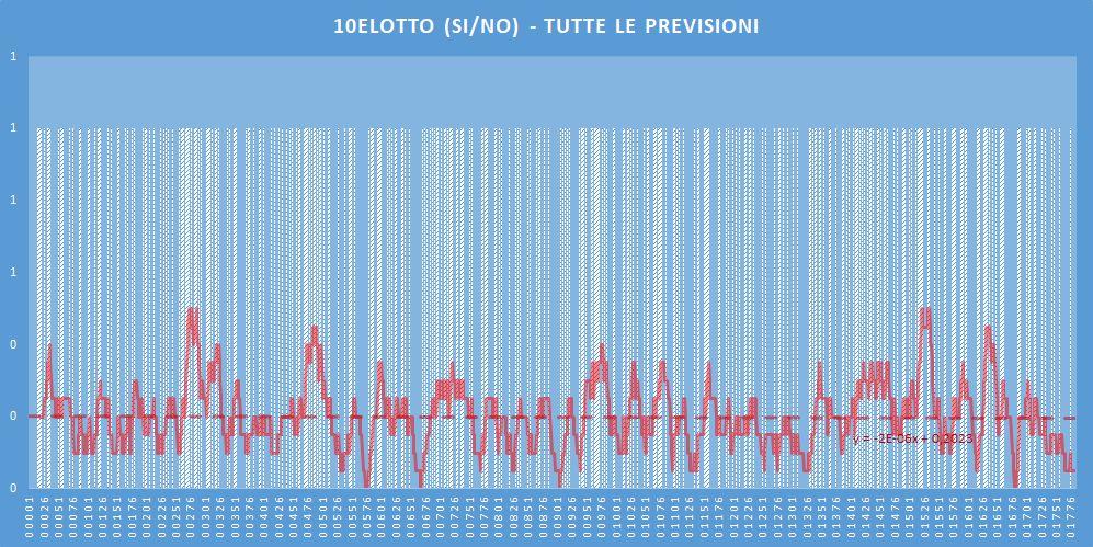 10eLotto (si-no)- aggiornato all'estrazione precedente il 26 Maggio 2020