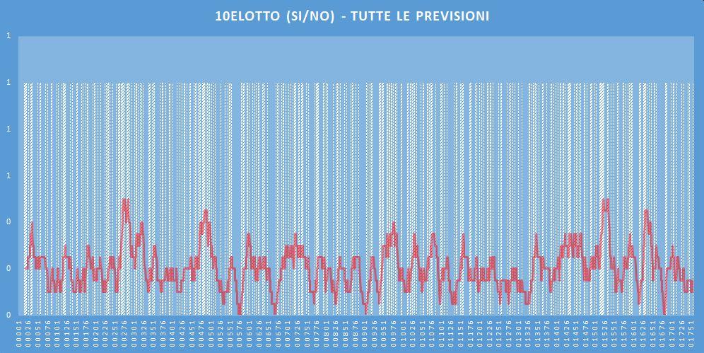 10eLotto (si-no)- aggiornato all'estrazione precedente il 7 Maggio 2020