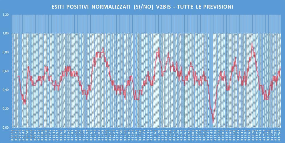 Andamento numero di vincite di tutte le sortite (esiti positivi V2BIS) - Aggiornato all'estrazione precedente il 14 Maggio 2020