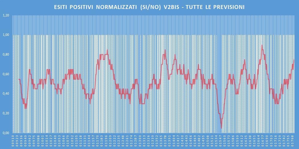 Andamento numero di vincite di tutte le sortite (esiti positivi V2BIS) - Aggiornato all'estrazione precedente il 19 Maggio 2020