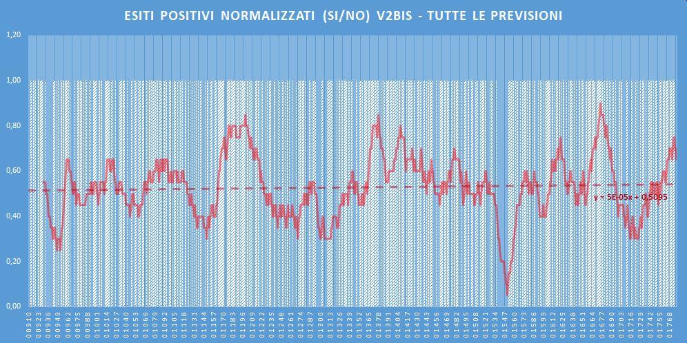 Andamento numero di vincite di tutte le sortite (esiti positivi V2BIS) - Aggiornato all'estrazione precedente il 21 Maggio 2020
