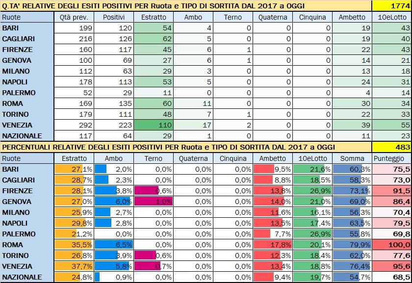 Performance per Ruota - Percentuali relative aggiornate all'estrazione precedente il 19 Maggio 2020