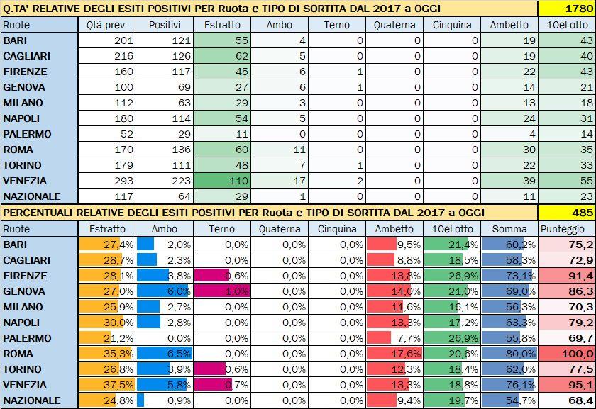 Performance per Ruota - Percentuali relative aggiornate all'estrazione precedente il 23 Maggio 2020