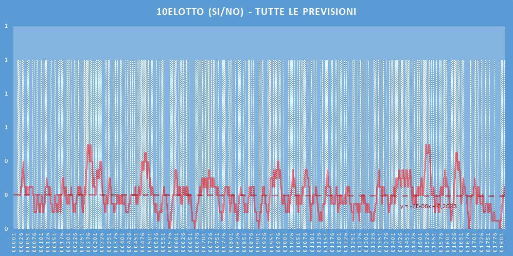 10eLotto (si-no)- aggiornato all'estrazione precedente il 13 Giugno 2020