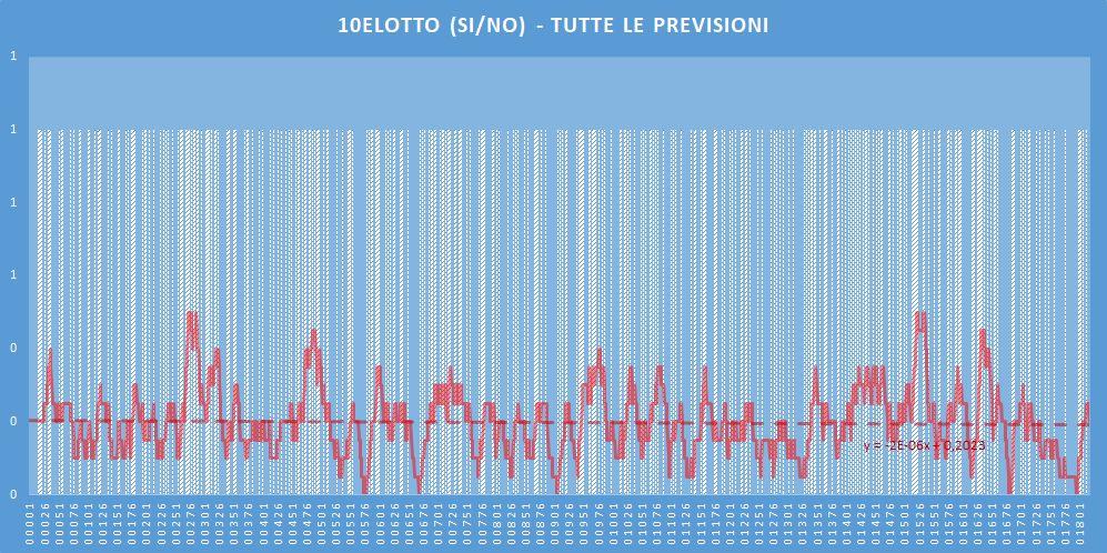10eLotto (si-no)- aggiornato all'estrazione precedente il 16 Giugno 2020