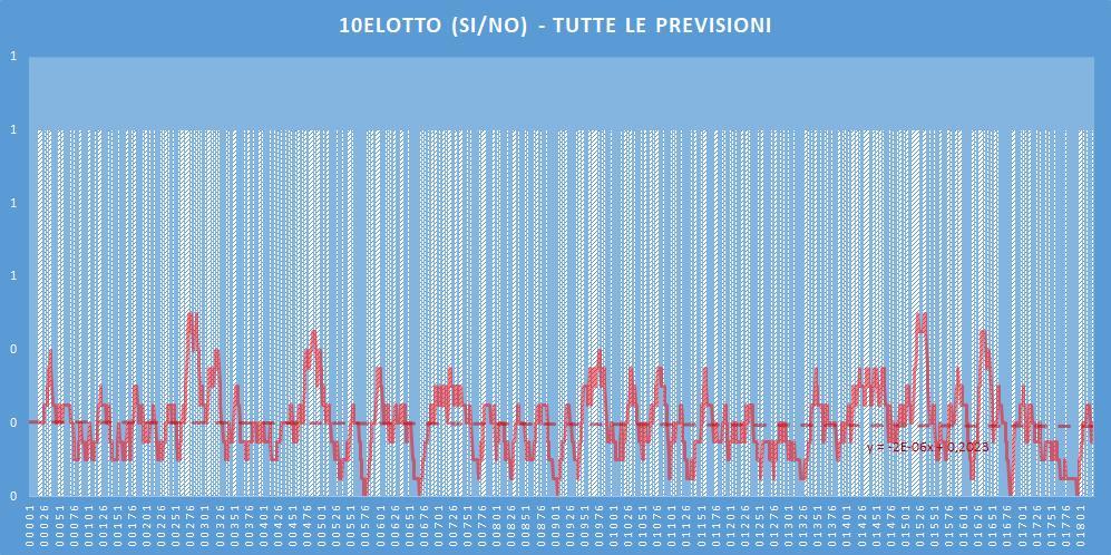 10eLotto (si-no)- aggiornato all'estrazione precedente il 18 Giugno 2020