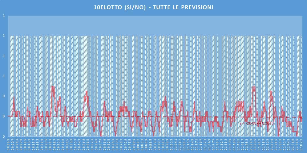 10eLotto (si-no)- aggiornato all'estrazione precedente il 20 Giugno 2020
