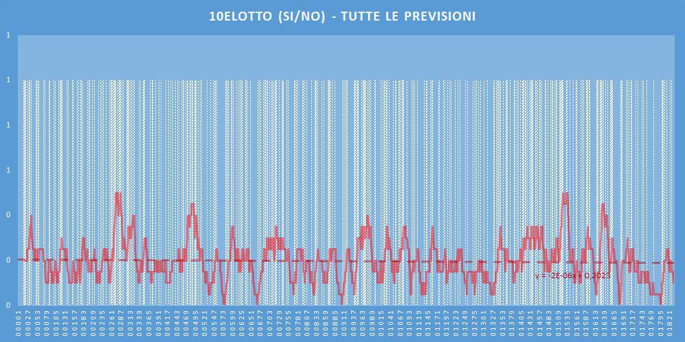 10eLotto (si-no)- aggiornato all'estrazione precedente il 23 Giugno 2020