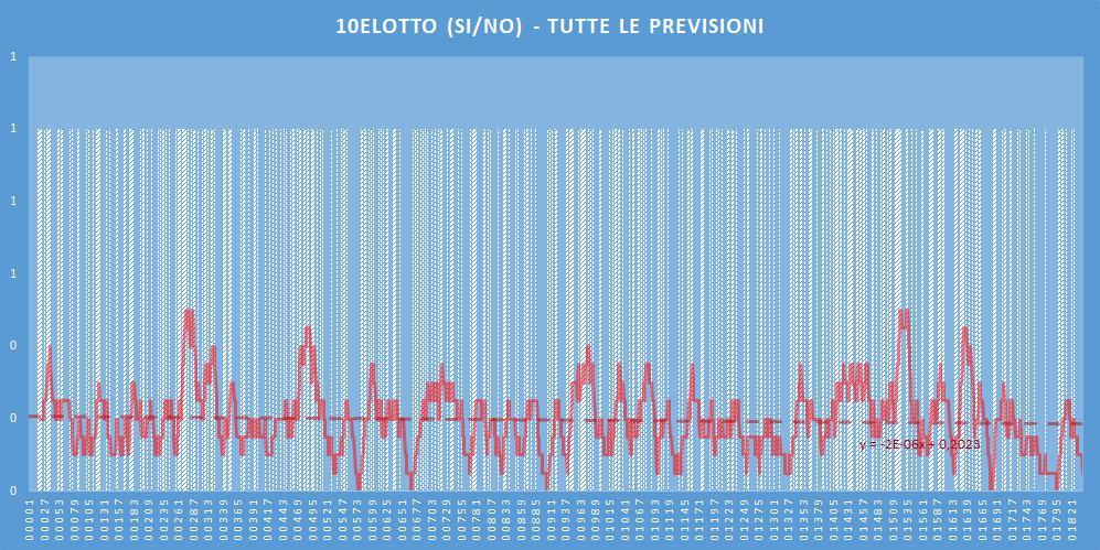 10eLotto (si-no)- aggiornato all'estrazione precedente il 25 Giugno 2020