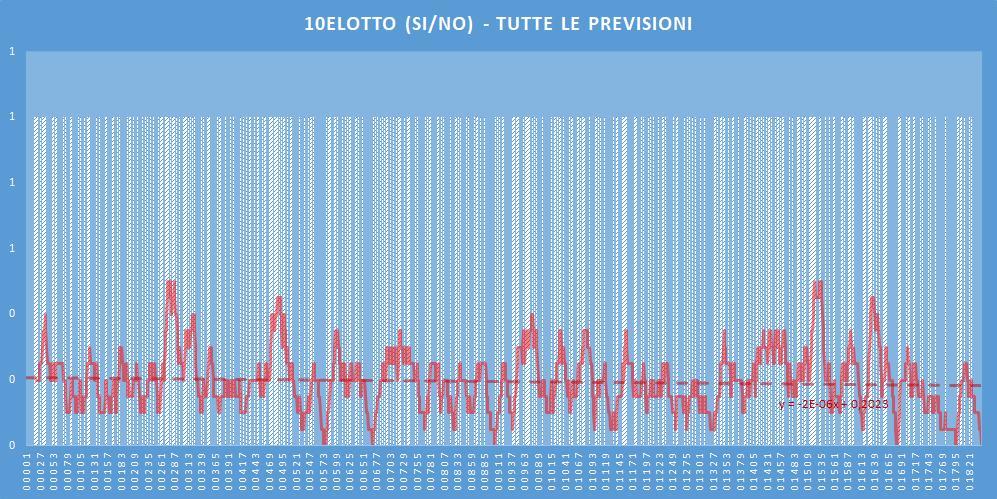10eLotto (si-no)- aggiornato all'estrazione precedente il 27 Giugno 2020