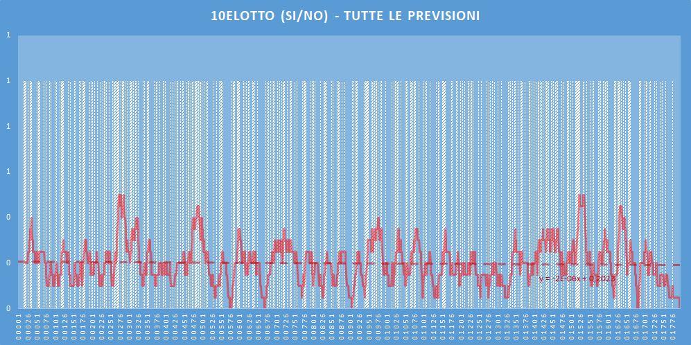 10eLotto (si-no)- aggiornato all'estrazione precedente il 3 Giugno 2020
