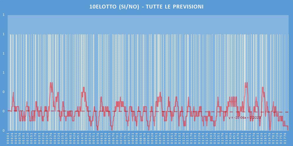 10eLotto (si-no)- aggiornato all'estrazione precedente il 4 Giugno 2020
