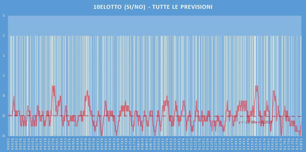 10eLotto (si-no)- aggiornato all'estrazione precedente il 6 Giugno 2020