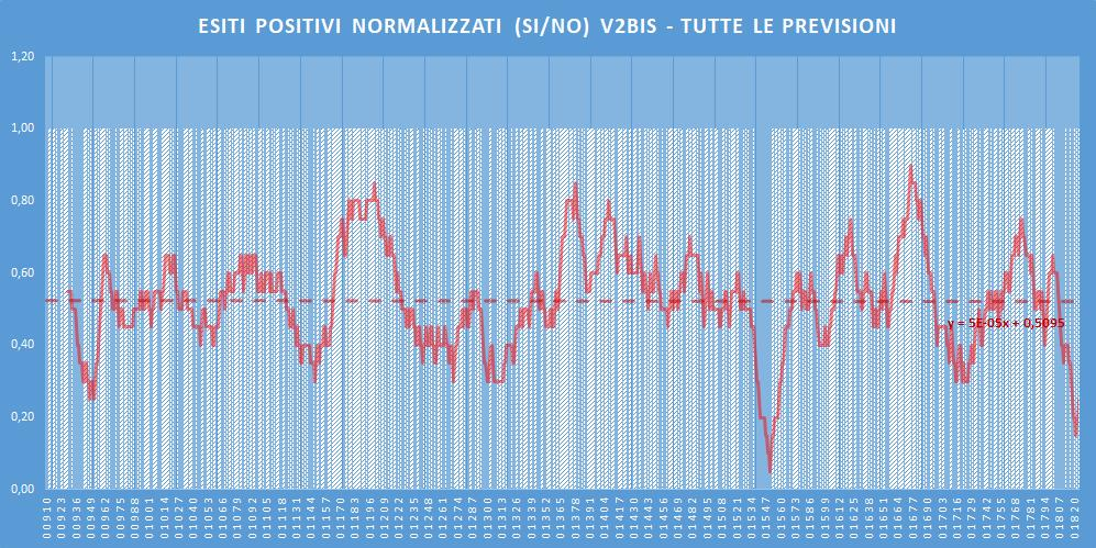 Andamento numero di vincite di tutte le sortite (esiti positivi V2BIS) - Aggiornato all'estrazione precedente il 18 Giugno 2020