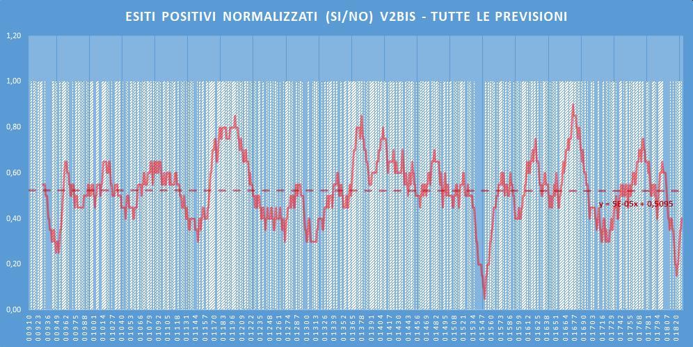 Andamento numero di vincite di tutte le sortite (esiti positivi V2BIS) - Aggiornato all'estrazione precedente il 20 Giugno 2020