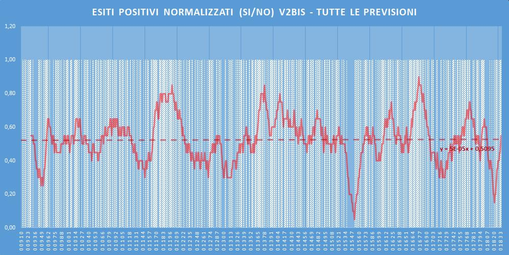 Andamento numero di vincite di tutte le sortite (esiti positivi V2BIS) - Aggiornato all'estrazione precedente il 23 Giugno 2020