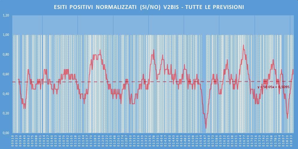 Andamento numero di vincite di tutte le sortite (esiti positivi V2BIS) - Aggiornato all'estrazione precedente il 25 Giugno 2020