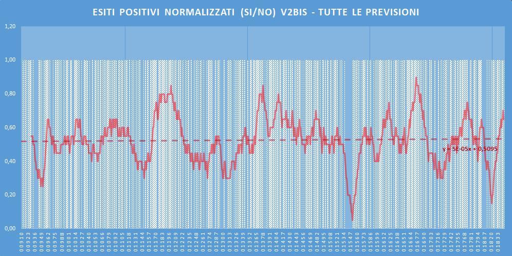 Andamento numero di vincite di tutte le sortite (esiti positivi V2BIS) - Aggiornato all'estrazione precedente il 27 Giugno 2020