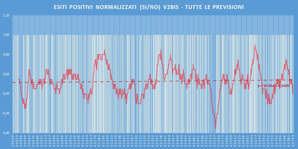 Andamento numero di vincite di tutte le sortite (esiti positivi V2BIS) - Aggiornato all'estrazione precedente il 3 Giugno 2020