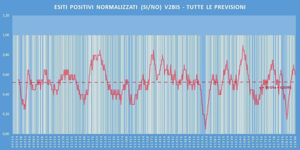 Andamento numero di vincite di tutte le sortite (esiti positivi V2BIS) - Aggiornato all'estrazione precedente il 30 Giugno 2020