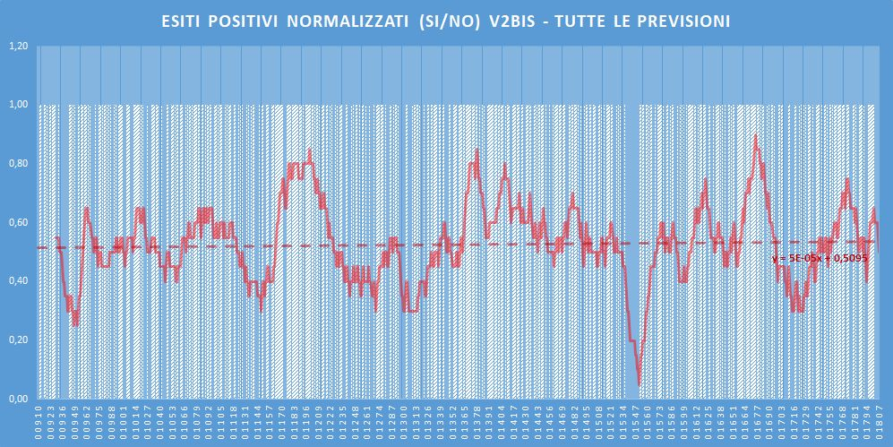 Andamento numero di vincite di tutte le sortite (esiti positivi V2BIS) - Aggiornato all'estrazione precedente il 9 Giugno 2020