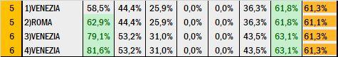 Percentuali Previsione 130620