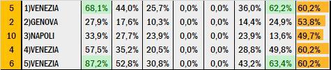 Percentuali Previsione 200620