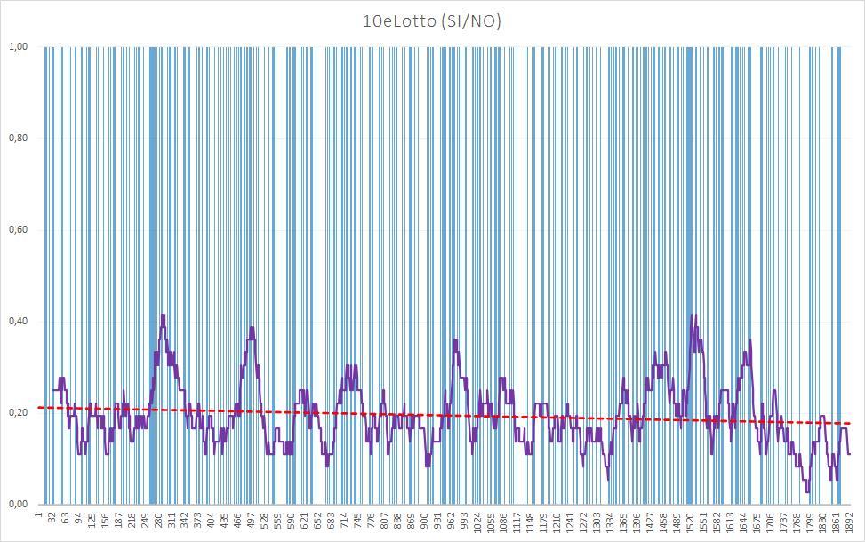 10eLotto (esiti positivi) - aggiornato all'estrazione precedente il 23 Luglio 2020