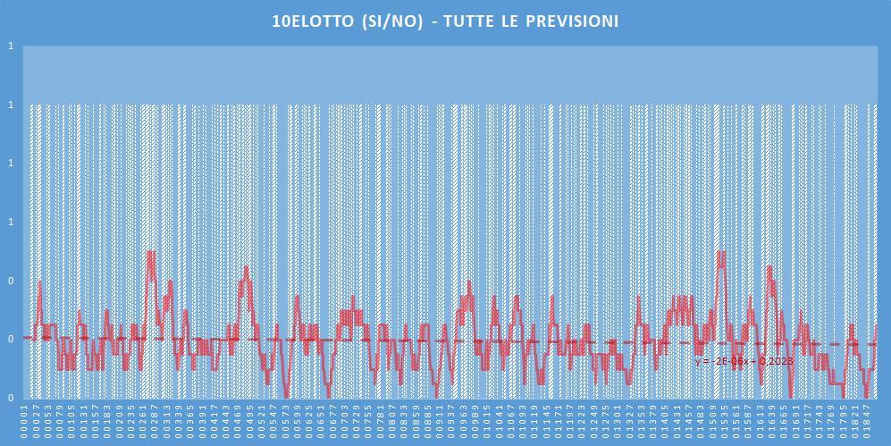 10eLotto (si-no)- aggiornato all'estrazione precedente il 11 Luglio 2020