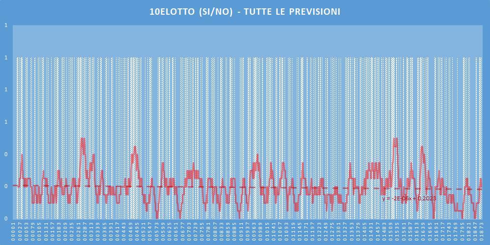 10eLotto (si-no)- aggiornato all'estrazione precedente il 14 Luglio 2020