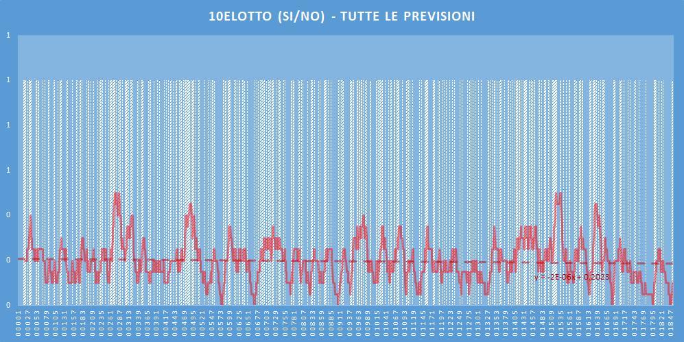 10eLotto (si-no)- aggiornato all'estrazione precedente il 2 Luglio 2020