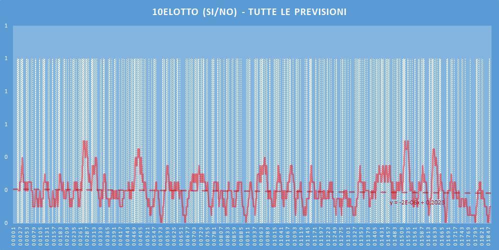 10eLotto (si-no)- aggiornato all'estrazione precedente il 4 Luglio 2020