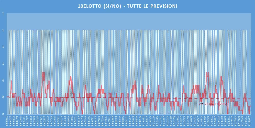 10eLotto (si-no)- aggiornato all'estrazione precedente il 6 Luglio 2020