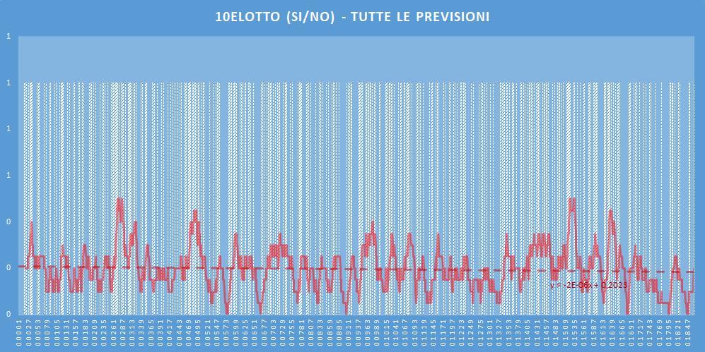 10eLotto (si-no)- aggiornato all'estrazione precedente il 9 Luglio 2020